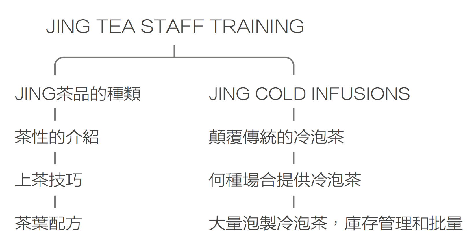JING TEA STAFF TRAINING